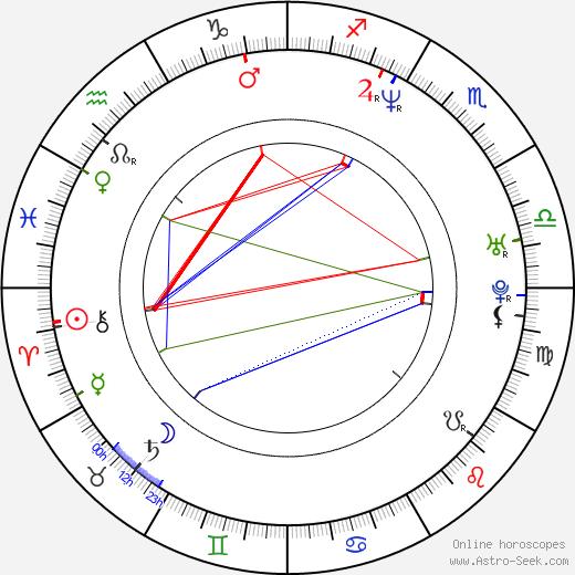 Buddy Sosthand день рождения гороскоп, Buddy Sosthand Натальная карта онлайн