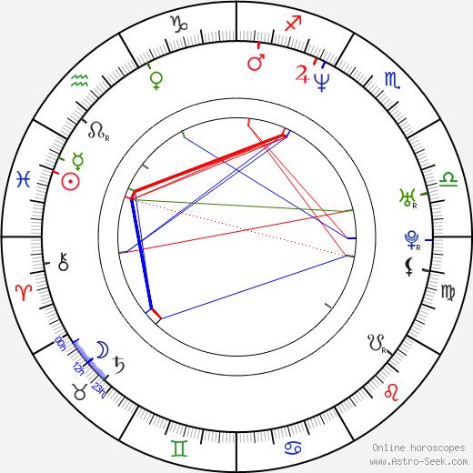 Cara Buono birth chart, Cara Buono astro natal horoscope, astrology