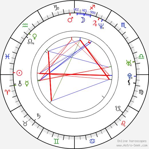 Čeněk Koliáš astro natal birth chart, Čeněk Koliáš horoscope, astrology
