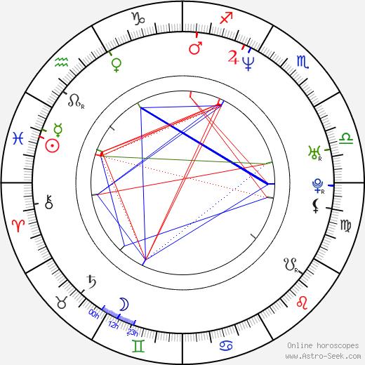 Charlie Brooker birth chart, Charlie Brooker astro natal horoscope, astrology