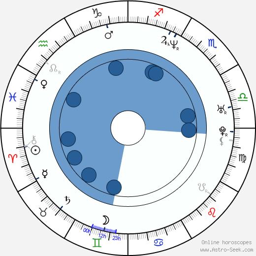 Craig McCracken wikipedia, horoscope, astrology, instagram
