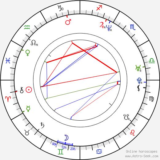 Крейг Маккракен Craig McCracken день рождения гороскоп, Craig McCracken Натальная карта онлайн