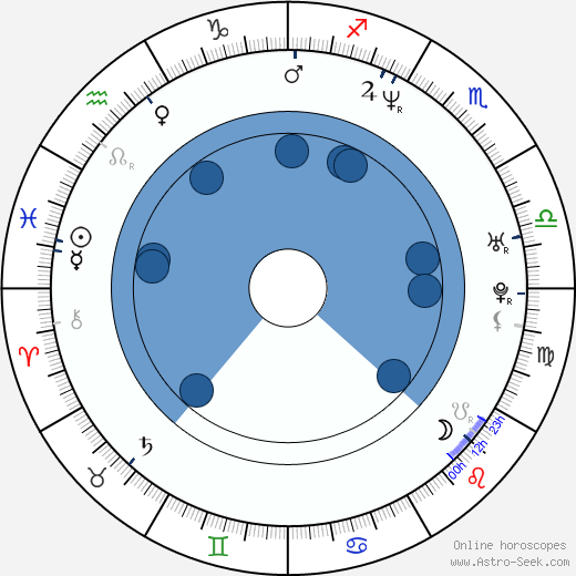 Daniel Vali wikipedia, horoscope, astrology, instagram