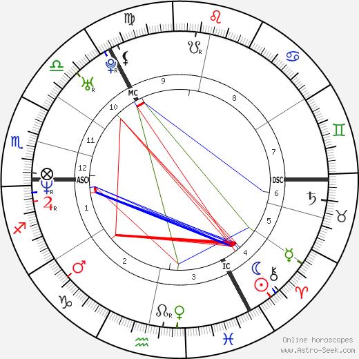 David Coulthard tema natale, oroscopo, David Coulthard oroscopi gratuiti, astrologia