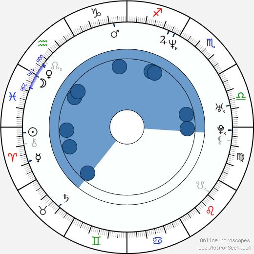Dean Wellins wikipedia, horoscope, astrology, instagram