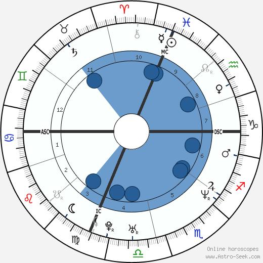 Doug Ardito wikipedia, horoscope, astrology, instagram