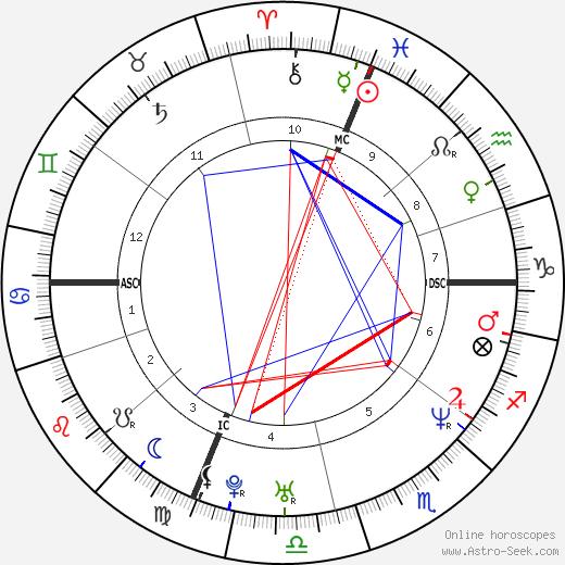 Doug Ardito день рождения гороскоп, Doug Ardito Натальная карта онлайн