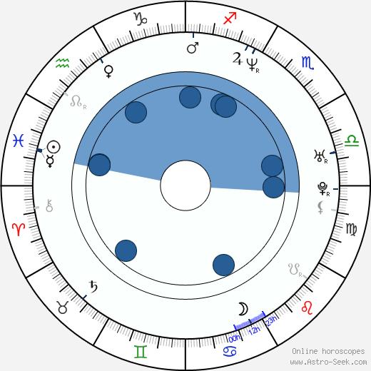 Edvard Lasota wikipedia, horoscope, astrology, instagram