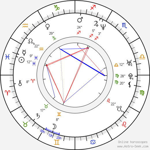 Ford Austin birth chart, biography, wikipedia 2018, 2019