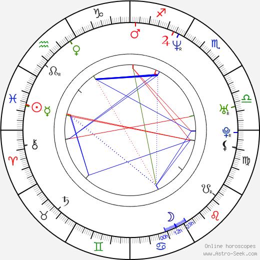 Francesca Rettondini birth chart, Francesca Rettondini astro natal horoscope, astrology