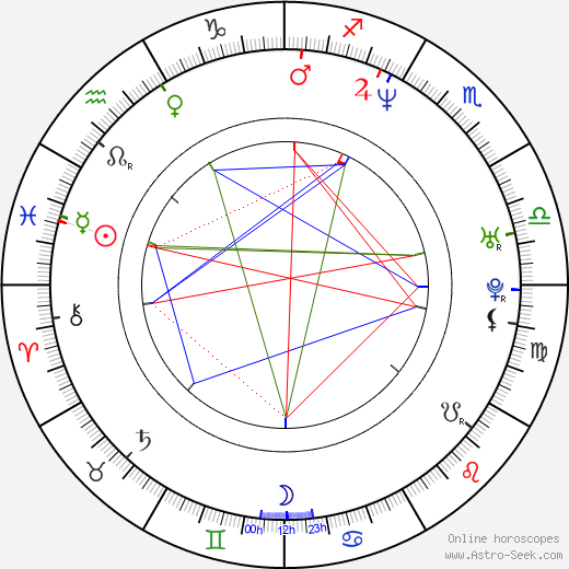 Graham Reynolds birth chart, Graham Reynolds astro natal horoscope, astrology