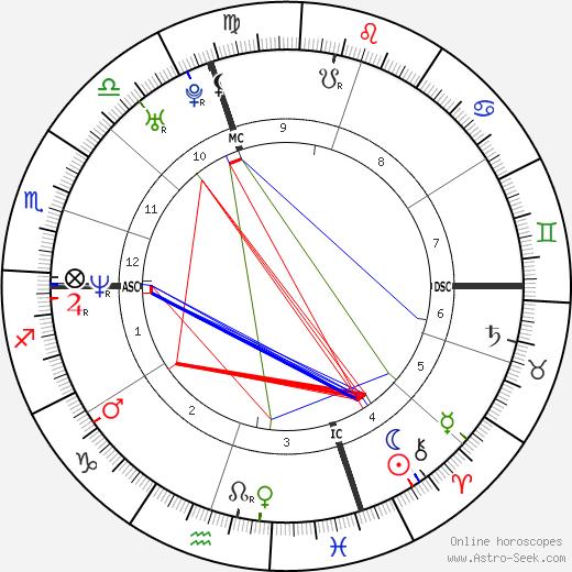Grégori Derangère tema natale, oroscopo, Grégori Derangère oroscopi gratuiti, astrologia