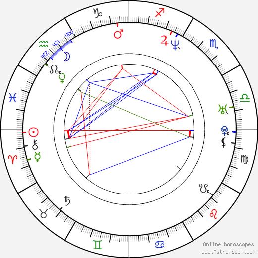 Hiroyoshi Tenzan birth chart, Hiroyoshi Tenzan astro natal horoscope, astrology