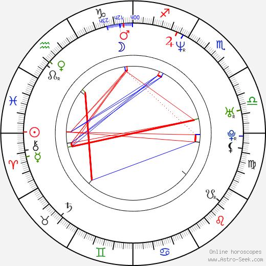 Ingrid Kavelaars astro natal birth chart, Ingrid Kavelaars horoscope, astrology