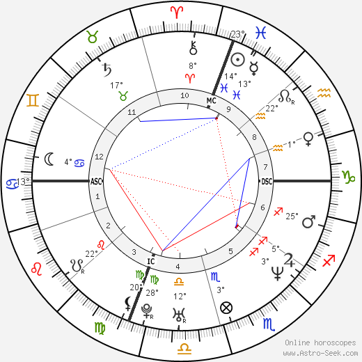 Jeffrey Hammonds birth chart, biography, wikipedia 2019, 2020