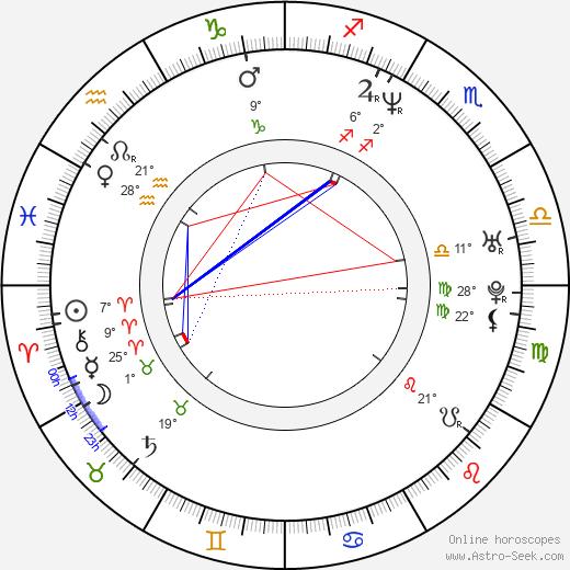Jens Andersen birth chart, biography, wikipedia 2020, 2021