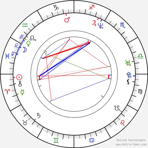 Jesse Hlubik tema natale, oroscopo, Jesse Hlubik oroscopi gratuiti, astrologia
