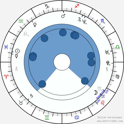 Johan Edlund wikipedia, horoscope, astrology, instagram