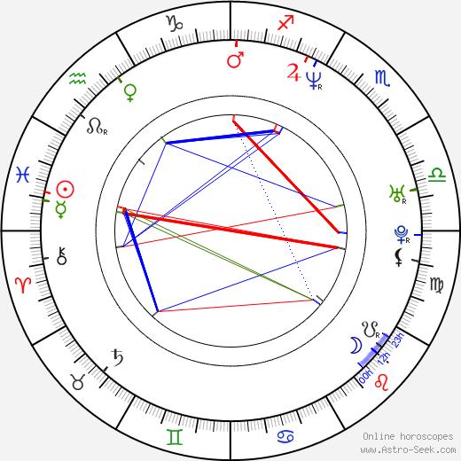 Johan Edlund birth chart, Johan Edlund astro natal horoscope, astrology