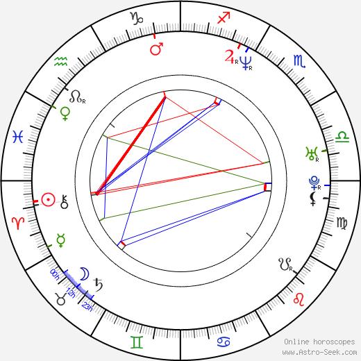 John West tema natale, oroscopo, John West oroscopi gratuiti, astrologia