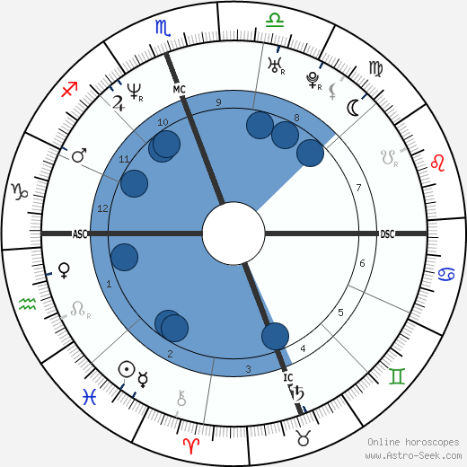 3b85d93b320a Johnny Knoxville Birth Chart Horoscope