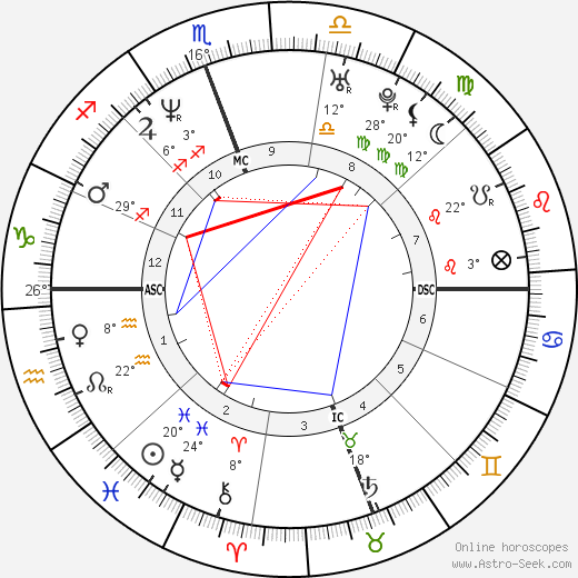 Johnny Knoxville birth chart, biography, wikipedia 2019, 2020