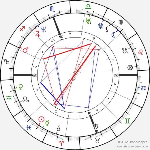 Johnny Knoxville astro natal birth chart, Johnny Knoxville horoscope, astrology