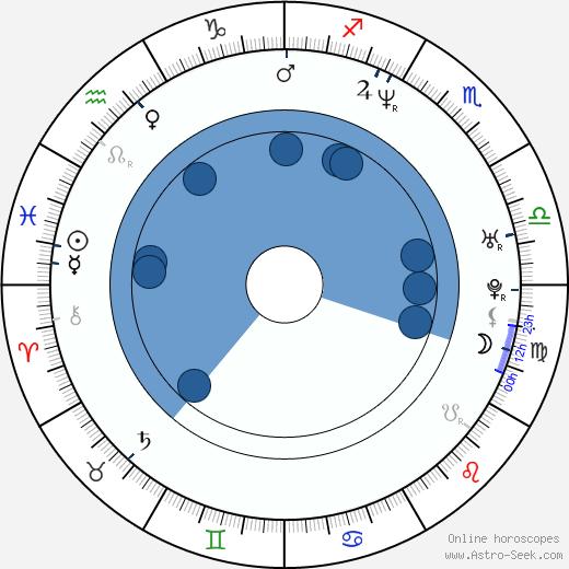 Jonas Karlsson wikipedia, horoscope, astrology, instagram