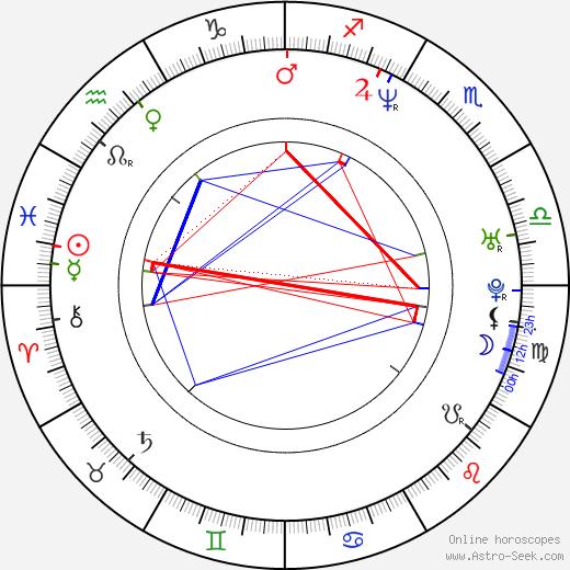 Jonas Karlsson astro natal birth chart, Jonas Karlsson horoscope, astrology