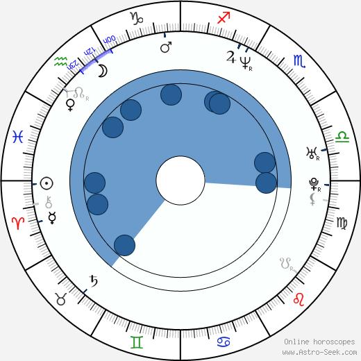 Jonathan Culp wikipedia, horoscope, astrology, instagram