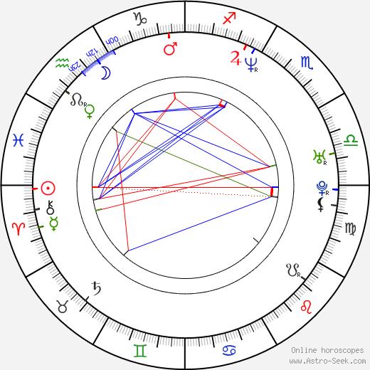 Jonathan Culp tema natale, oroscopo, Jonathan Culp oroscopi gratuiti, astrologia