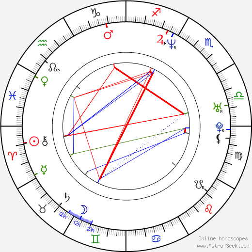 Karl Preusser tema natale, oroscopo, Karl Preusser oroscopi gratuiti, astrologia