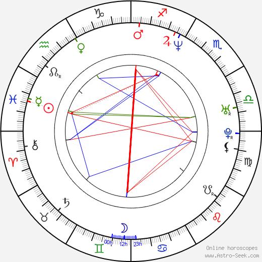 Kim Young-Sun birth chart, Kim Young-Sun astro natal horoscope, astrology