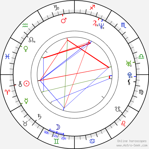 Klaus Härö birth chart, Klaus Härö astro natal horoscope, astrology