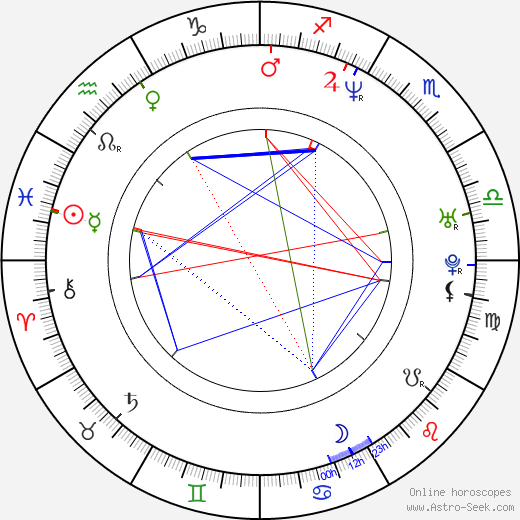 Matthew Vaughn astro natal birth chart, Matthew Vaughn horoscope, astrology