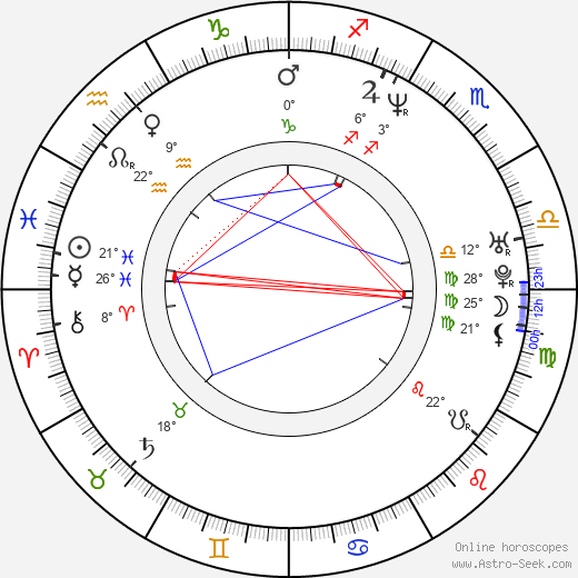 Miguel Alcantud birth chart, biography, wikipedia 2019, 2020