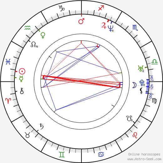 Miguel Alcantud день рождения гороскоп, Miguel Alcantud Натальная карта онлайн