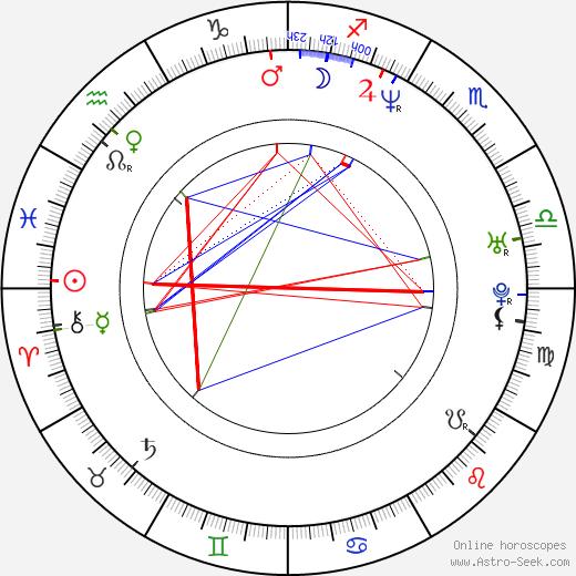 Nadja Auermann birth chart, Nadja Auermann astro natal horoscope, astrology