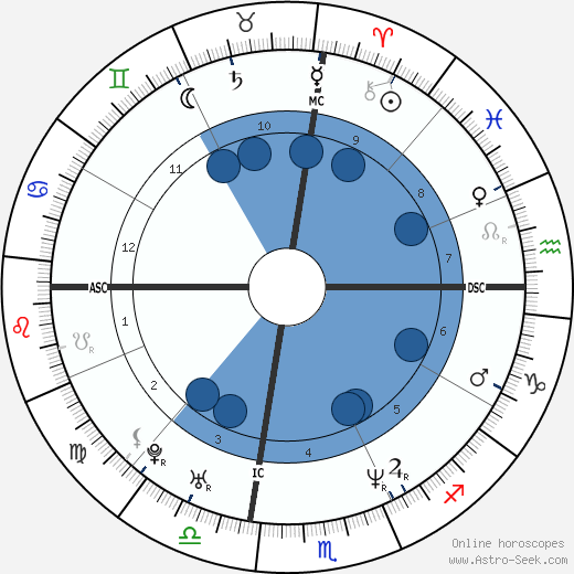 Nancy Thurmond wikipedia, horoscope, astrology, instagram