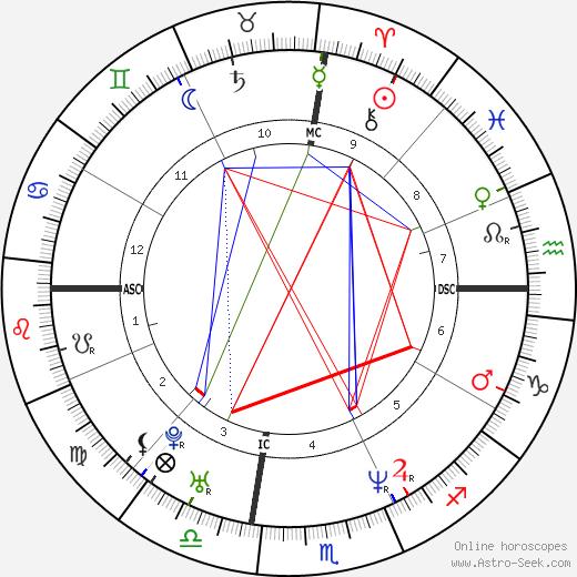 Nancy Thurmond tema natale, oroscopo, Nancy Thurmond oroscopi gratuiti, astrologia