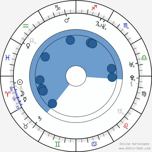 Nathan Fillion wikipedia, horoscope, astrology, instagram