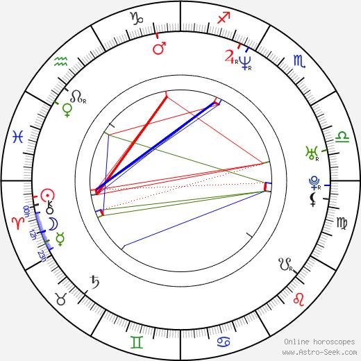 Nathan Fillion astro natal birth chart, Nathan Fillion horoscope, astrology