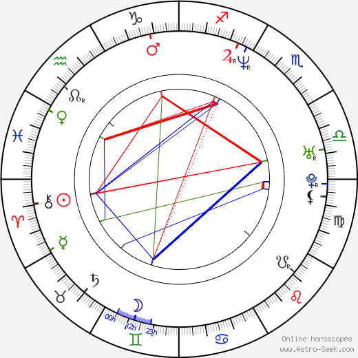 Pavel Bure astro natal birth chart, Pavel Bure horoscope, astrology