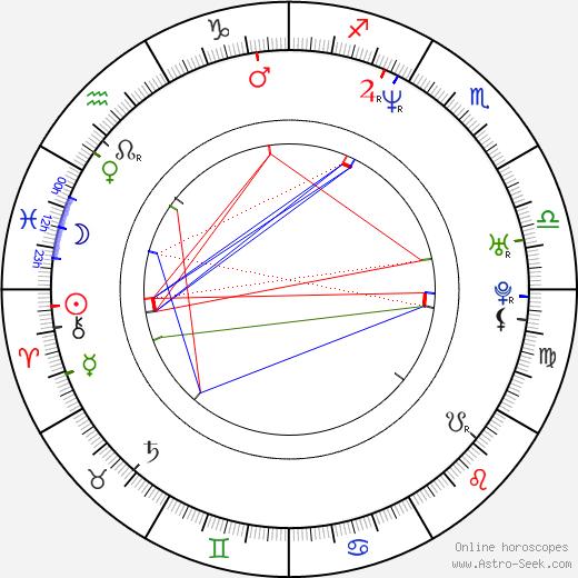 Rémi Bezançon astro natal birth chart, Rémi Bezançon horoscope, astrology