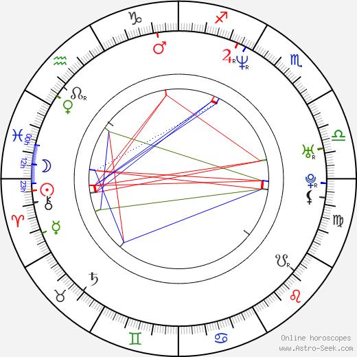 Rennae Stubbs birth chart, Rennae Stubbs astro natal horoscope, astrology