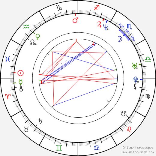 Rupert Sanders tema natale, oroscopo, Rupert Sanders oroscopi gratuiti, astrologia