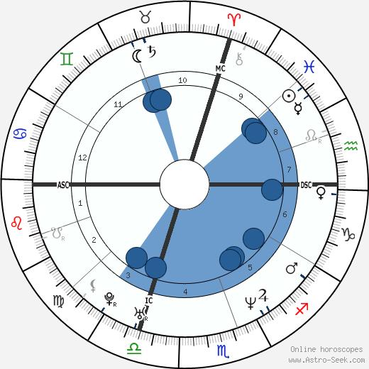 Stefano Accorsi wikipedia, horoscope, astrology, instagram