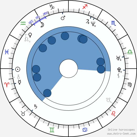 Steve Hewitt wikipedia, horoscope, astrology, instagram