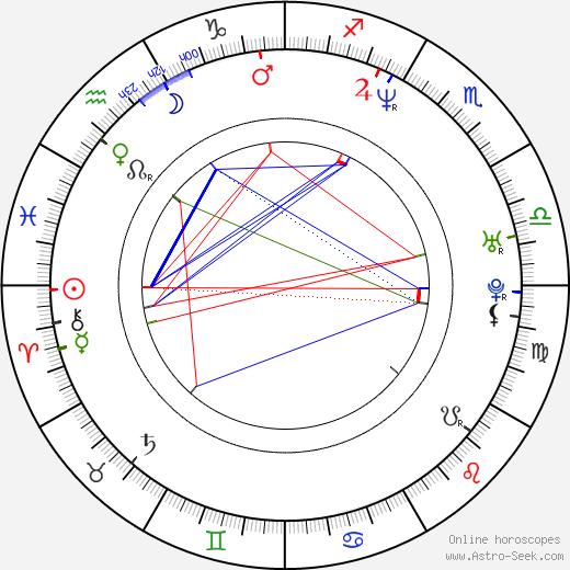 Steve Hewitt birth chart, Steve Hewitt astro natal horoscope, astrology
