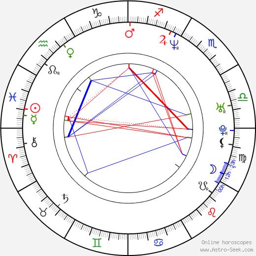 Тимбалэнд Timbaland день рождения гороскоп, Timbaland Натальная карта онлайн